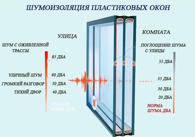 Особенности звукоизоляции пластиковых окон